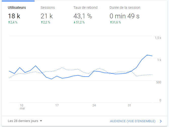 Statistiques du site internet FFR Community avril 2020